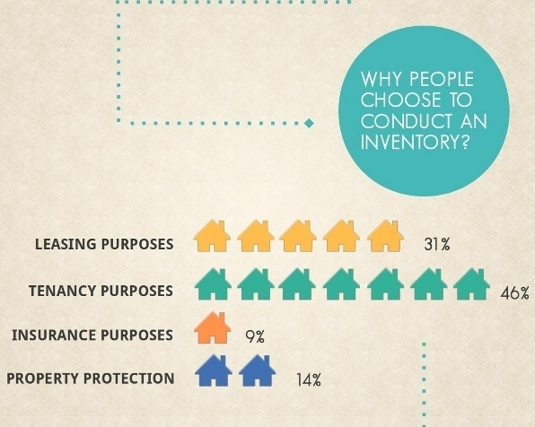 Property Inventory Infographic