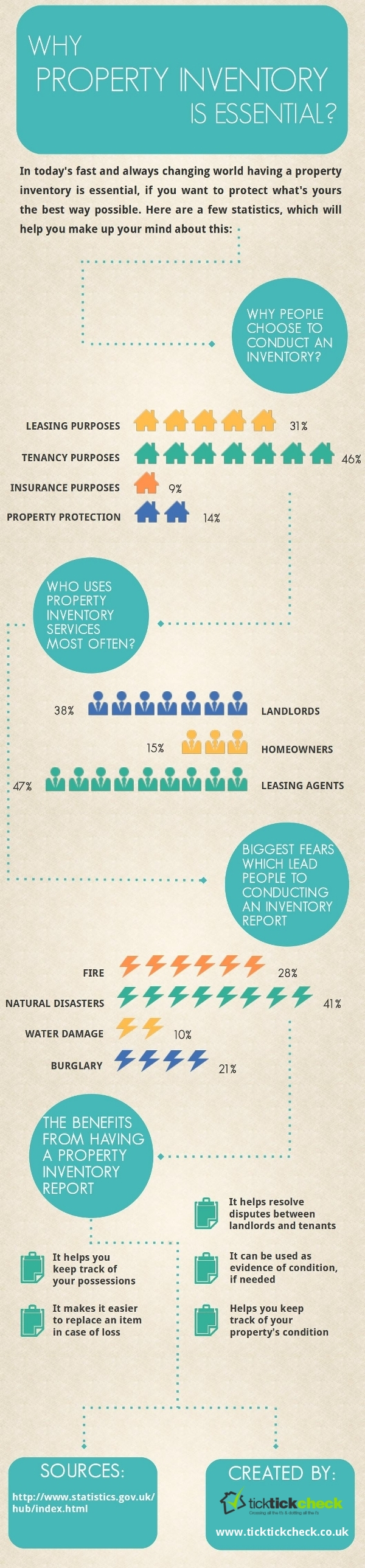 property-inventory-infographic