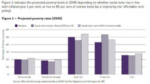 A chart about the poverty trends in London property renters
